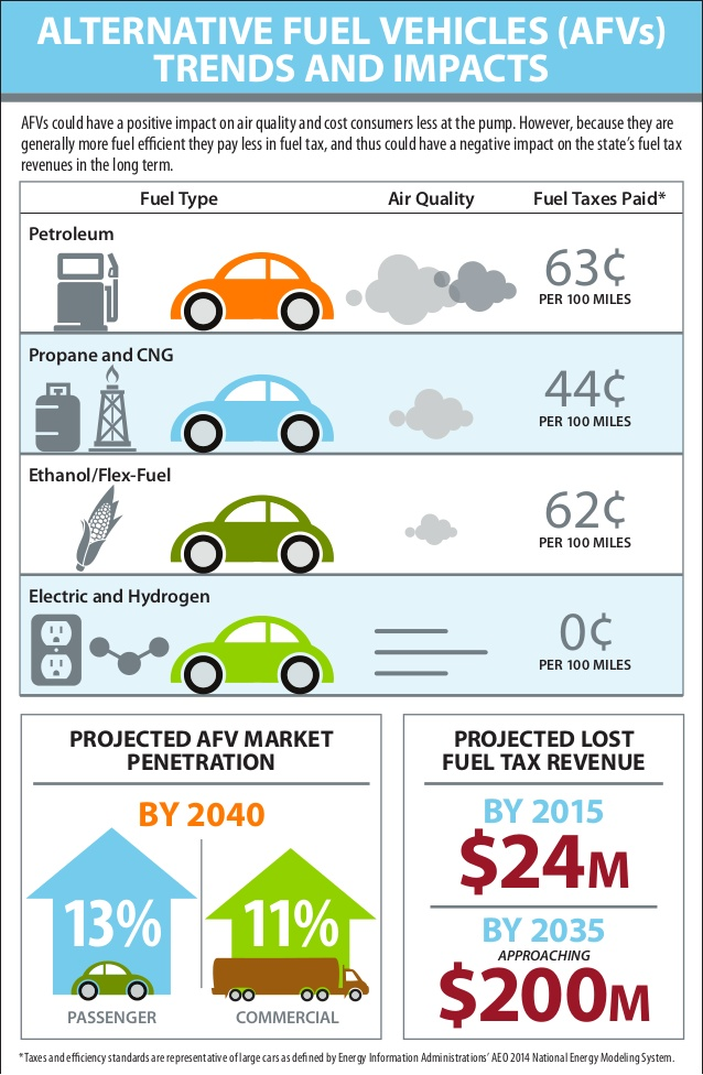 info graphic showing effects of alternative fuels on Texas tax revenues