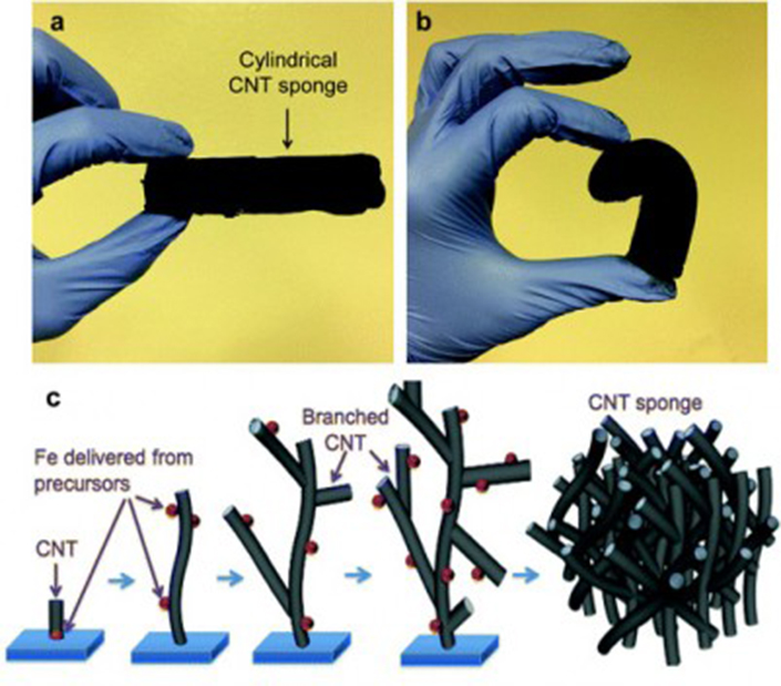 illustration of carbon nanotubes