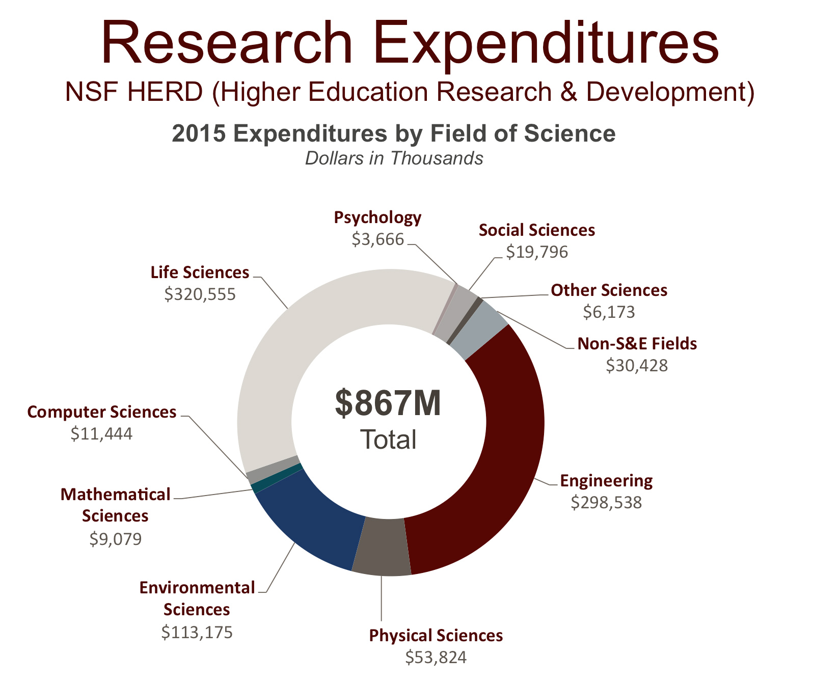 A pie chart detailing Research Expenditures
