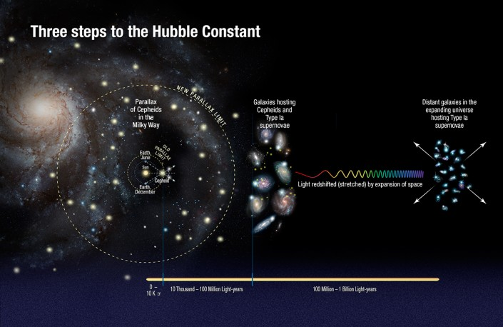illustration that explains the Hubble Constant