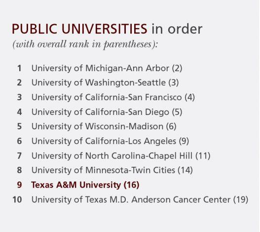 publicuniversities-in-order-2016