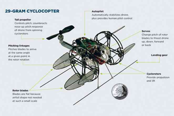 World's smallest cyclocopter requires process to make ultralight blades