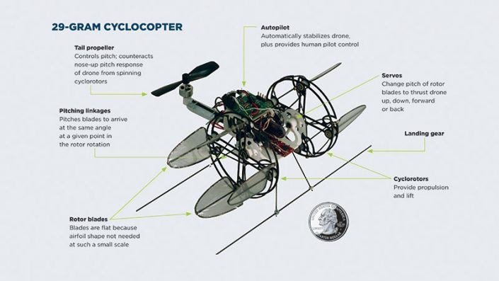 drawing of cyclocopter