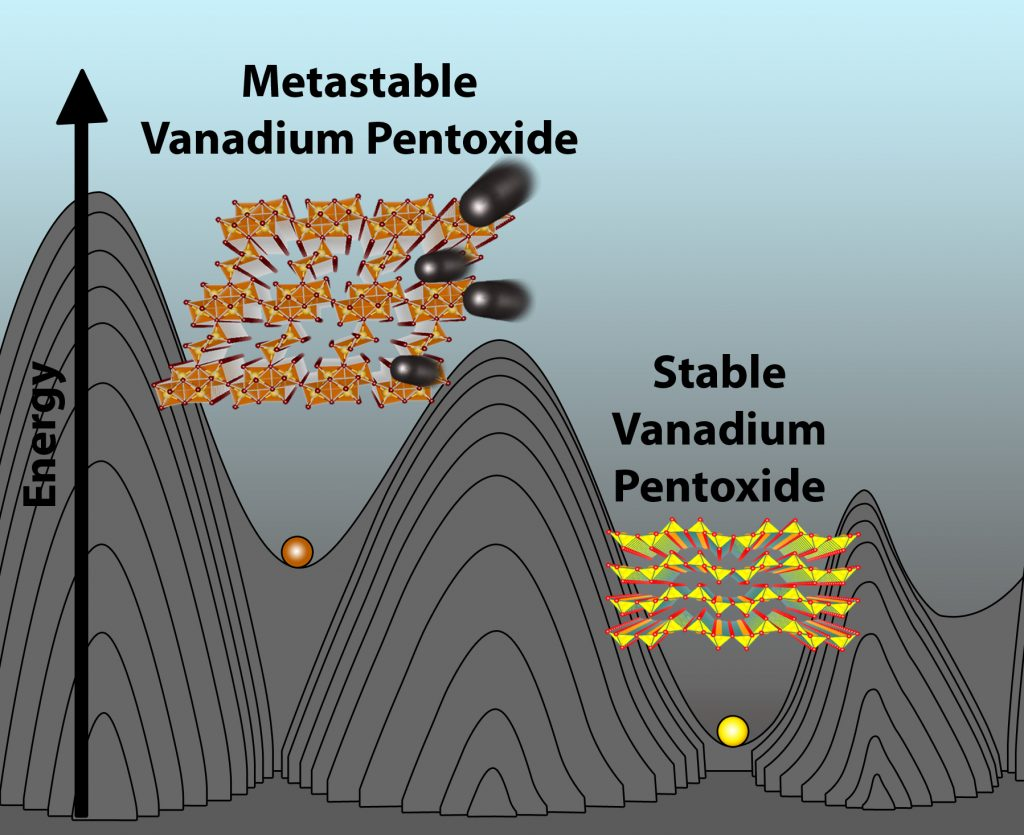 A redesigned metastable phase of vanadium pentoxide (V2O5) shows extraordinary performance as a cathode material for magnesium batteries. The graphic compares the conventional (right) and metastable structures of V2O5.