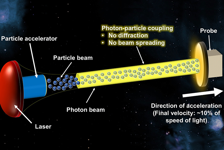 diagram of beamed-propulsion architecture for interstellar space travel