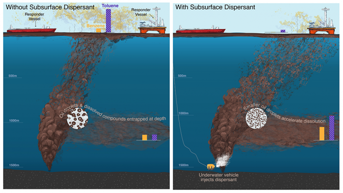 An illustration shows the difference between an oil spill where subsea dispersant was used compared with one where it was not used.