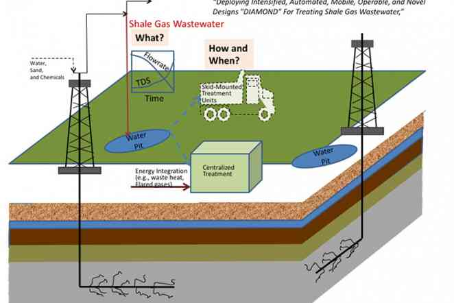 $5.3 million project aims to reduce water needed to extract natural gas
