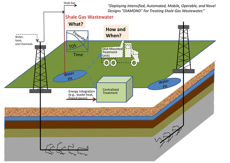 illustration of process for reducing water needed to extract natural gas from ground